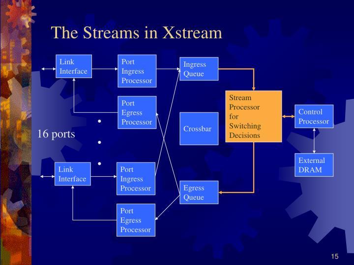The Streams in Xstream