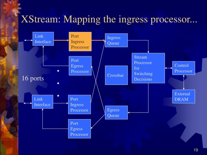 XStream: Mapping the ingress processor...