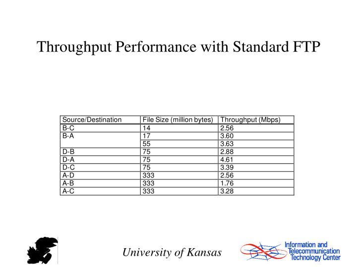 Throughput Performance with Standard FTP