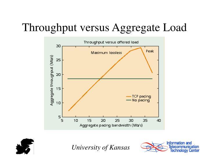 Throughput versus Aggregate Load