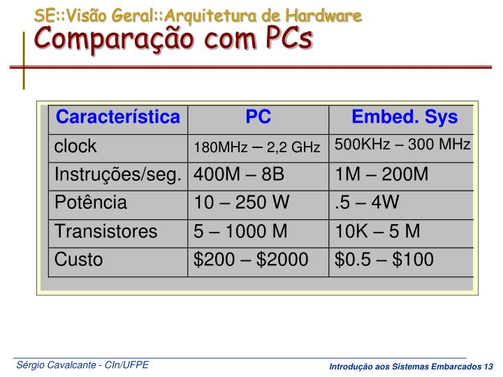 SE::Visão Geral::Arquitetura de Hardware