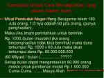 gambaran global cara mendapatkan uang dalam sistem islam