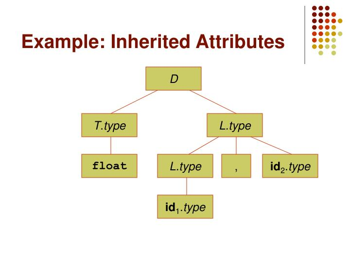 Example: Inherited Attributes
