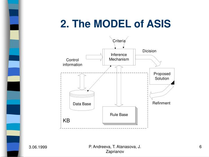 2. The MODEL of ASIS