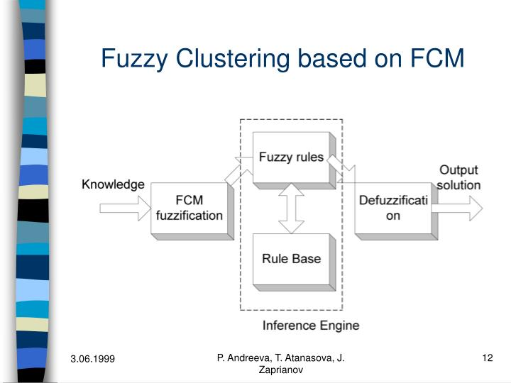 Fuzzy Clustering based on FCM