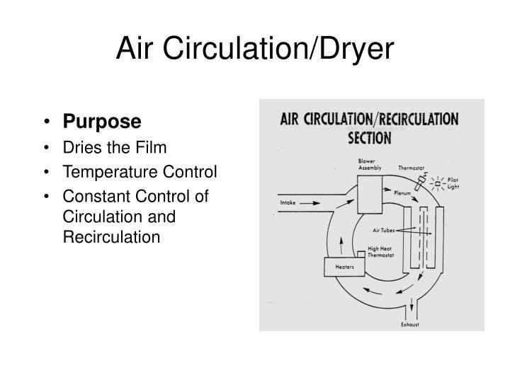 Air Circulation/Dryer