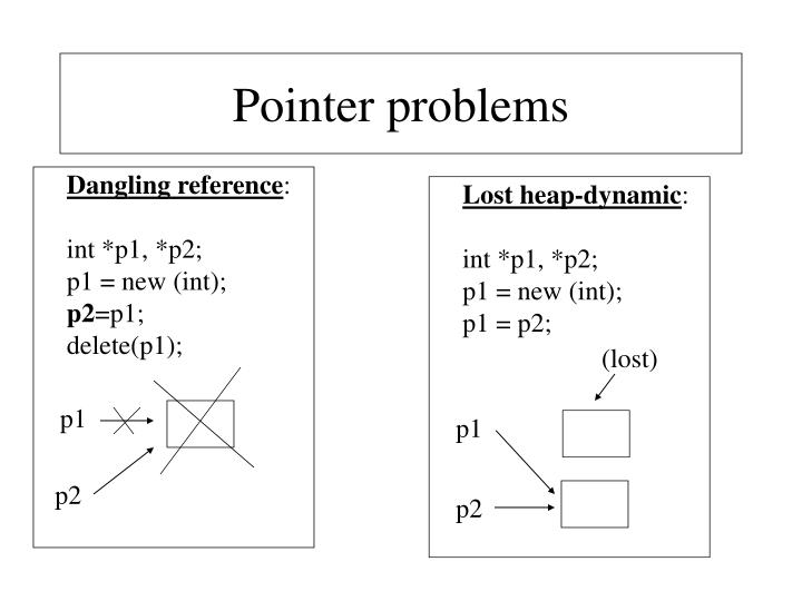Pointer problems