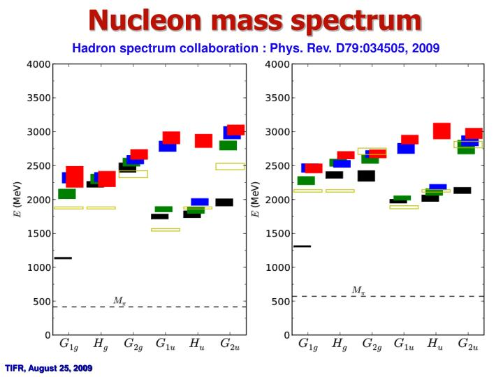 Nucleon mass spectrum