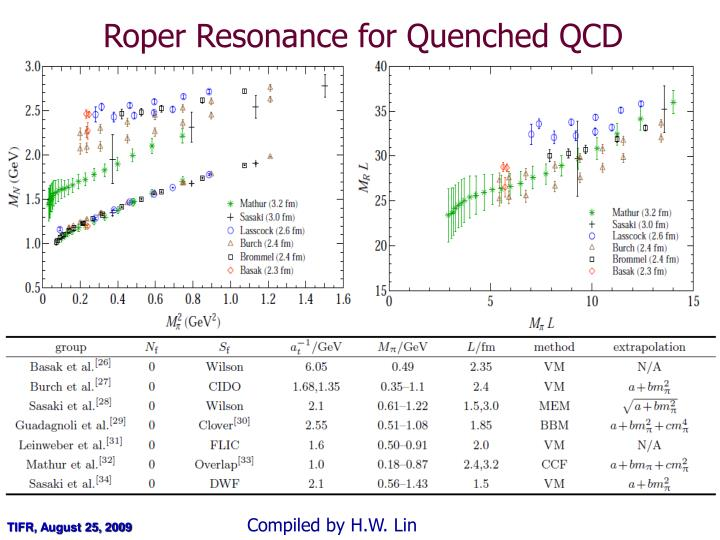 Roper Resonance for Quenched QCD