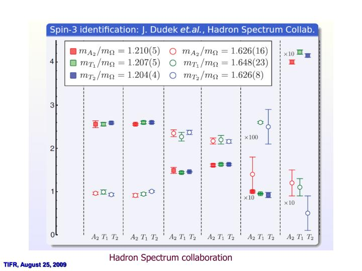 Hadron Spectrum collaboration