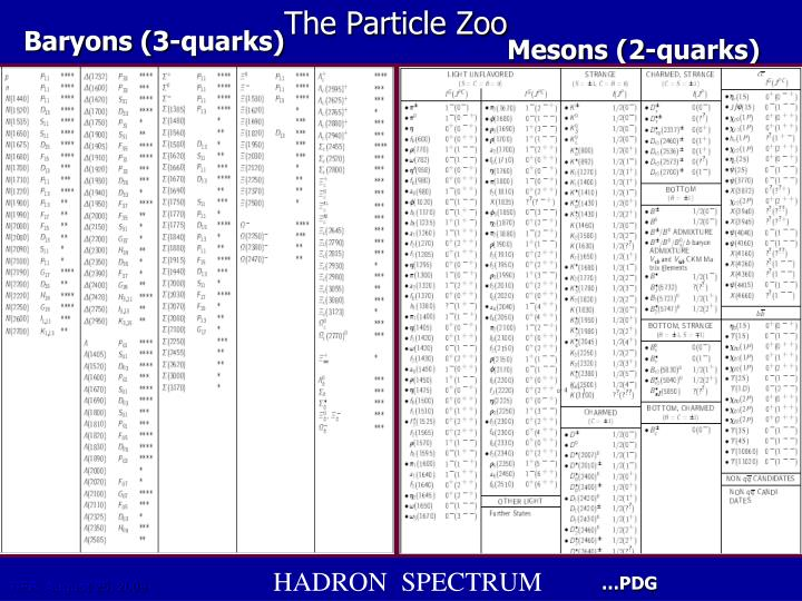 The particle zoo