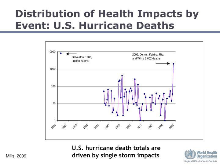 Distribution of Health Impacts by Event: U.S. Hurricane Deaths