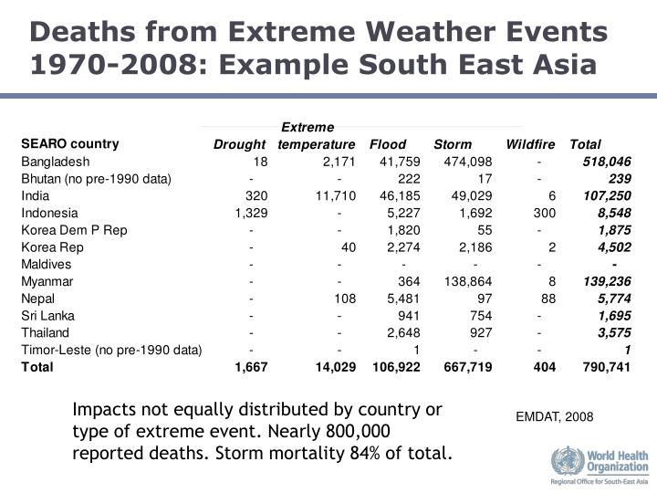 Deaths from Extreme Weather Events 1970-2008: Example