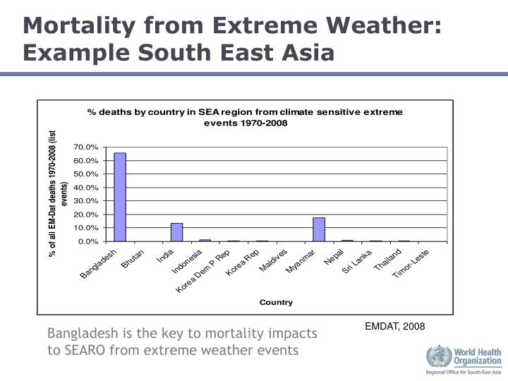 Mortality from Extreme Weather: Example