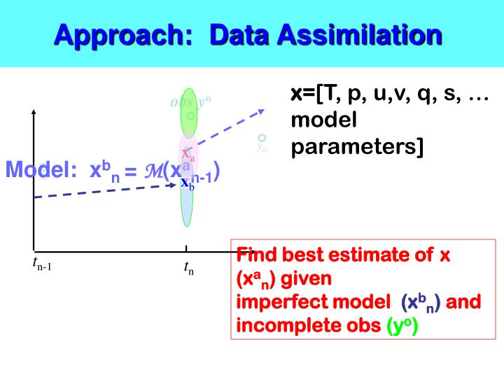 Approach:  Data Assimilation