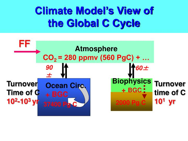 Climate Model's View of