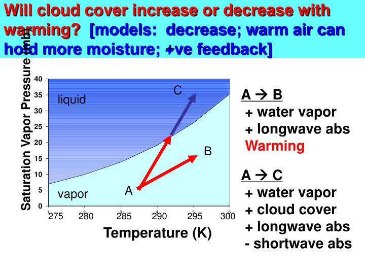 Will cloud cover increase or decrease with warming?