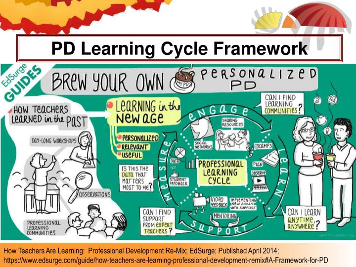 PD Learning Cycle Framework
