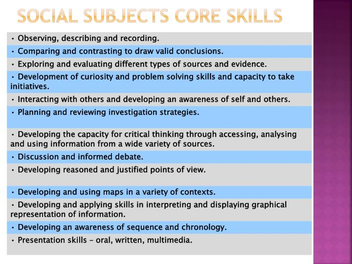 Social subjects Core