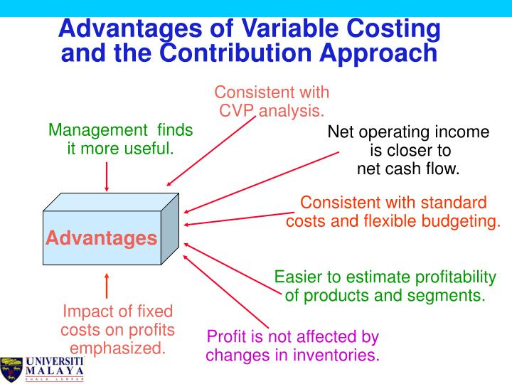 absorption full costing variable marginal costing and This video explains the difference between absorption cost and variable costing in the context of managerial accounting the key functional difference between these two methods is the way in which.