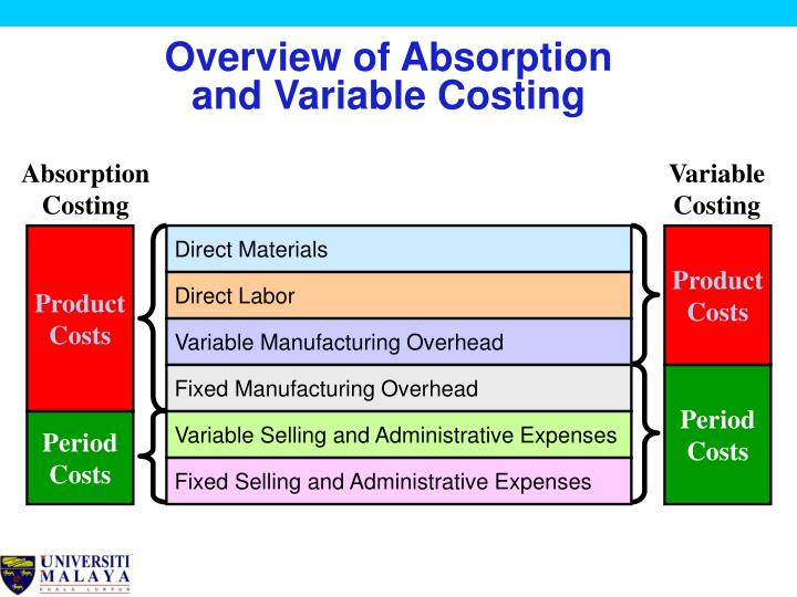 variable and absorption costing April 19, 2010 1 absorption costing, variable costing, and throughput costing there are three accounting approaches used to assign costs for income statement reporting purposes: absorption.