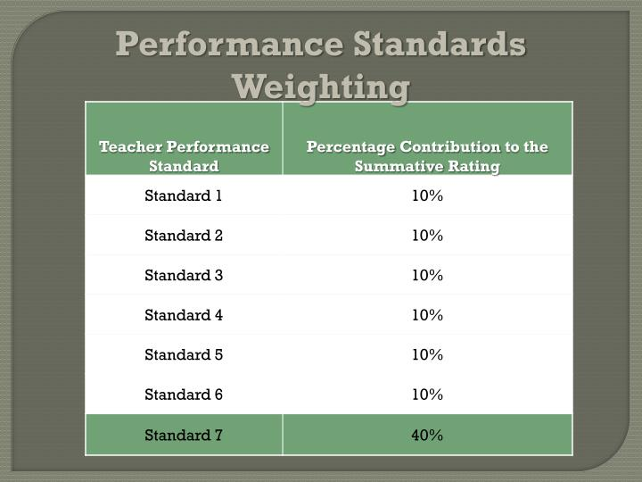 Performance Standards Weighting