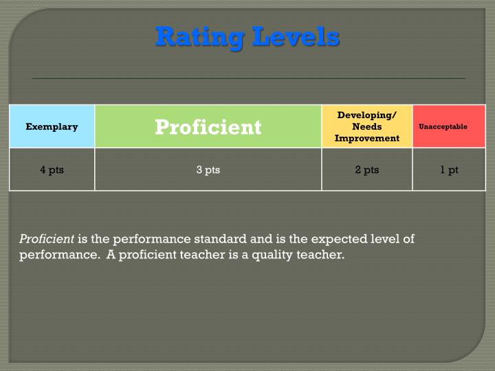 Rating Levels