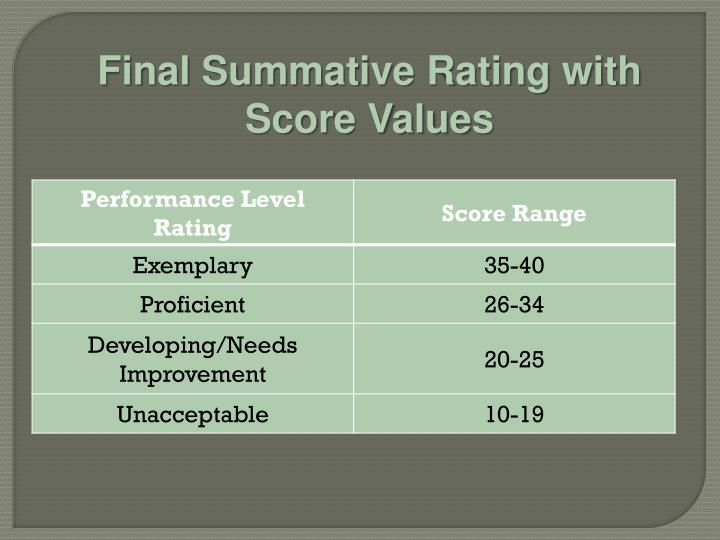 Final Summative Rating with Score Values