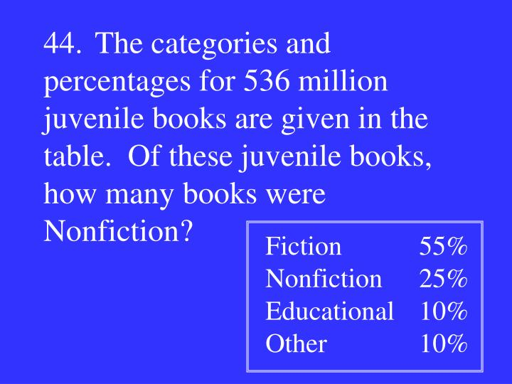 44.The categories and percentages for 536 million juvenile books are given in the table.  Of these juvenile books, how many books were Nonfiction?