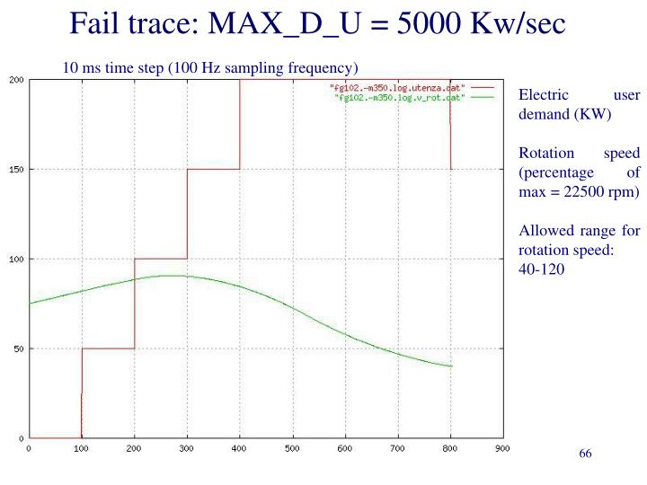 Fail trace: MAX_D_U = 5000 Kw/sec