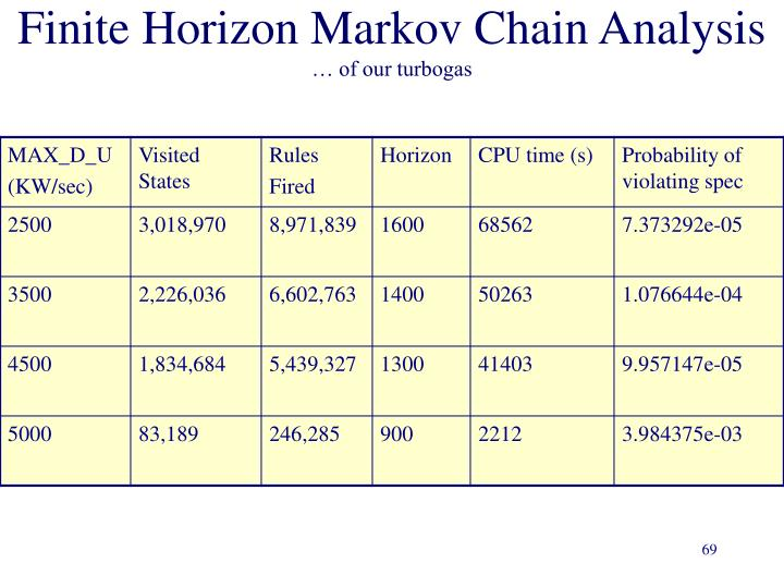 Finite Horizon Markov Chain Analysis
