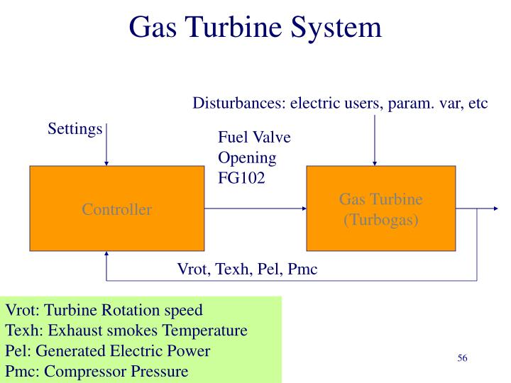 Gas Turbine System