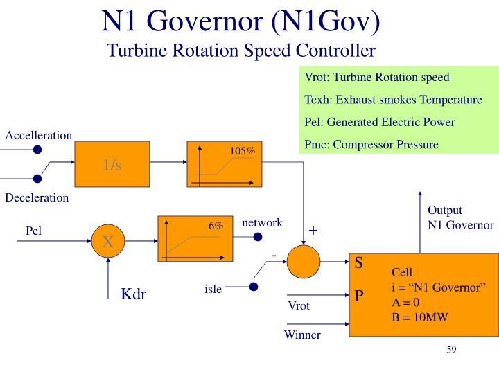 N1 Governor (N1Gov)