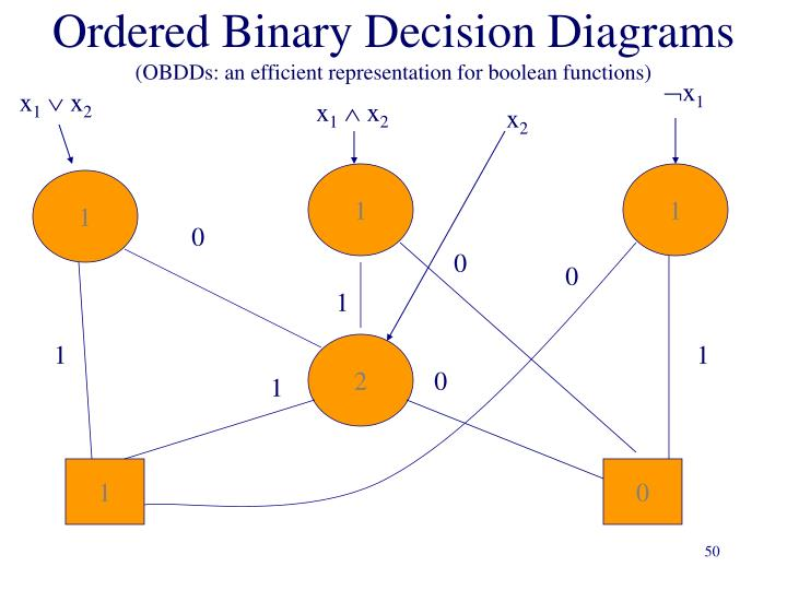 Ordered Binary Decision Diagrams