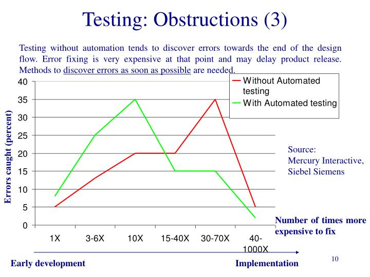 Testing: Obstructions (3)