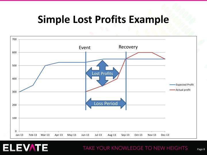 Simple Lost Profits Example
