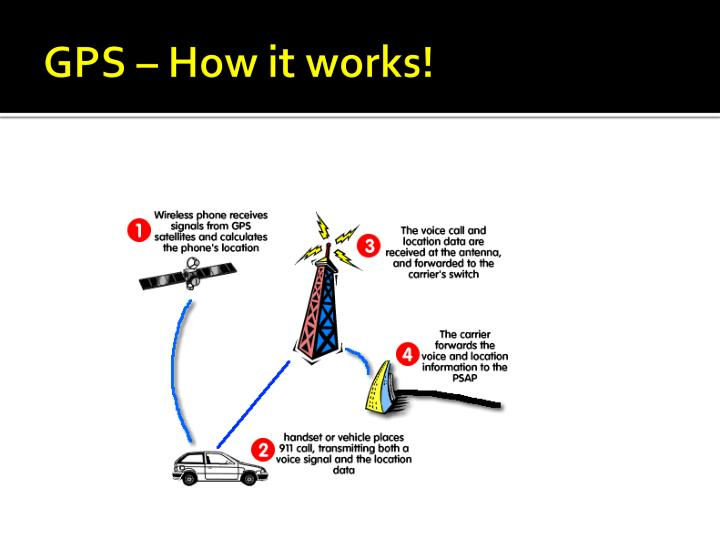the advantages and disadvantages of using global positioning system gps Trimble is transforming the way work is done through the application of innovative positioning trimble uses gps, lasers, optical, and inertial technologies, as well as wireless communications and application specific software to provide complete solutions that link positioning to productivity.
