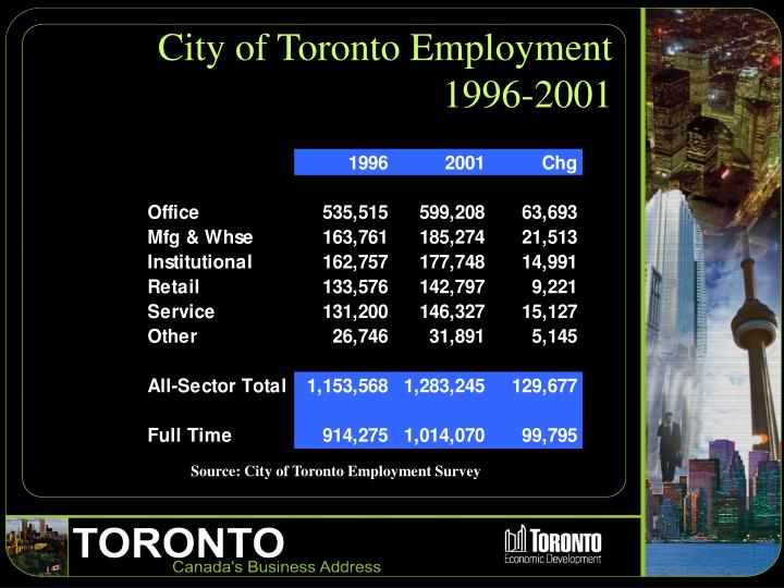 City of Toronto Employment