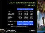 city of toronto employment 1996 2001