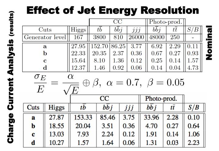 Effect of Jet Energy Resolution