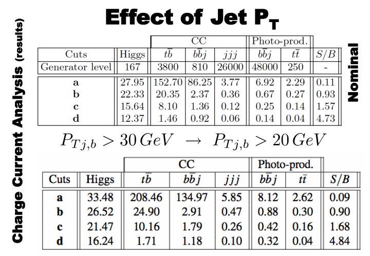 Effect of Jet P