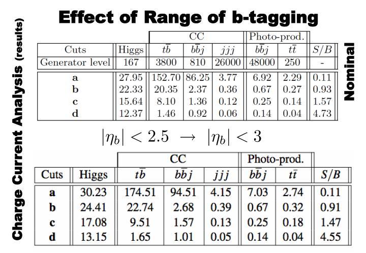 Effect of Range of b-tagging