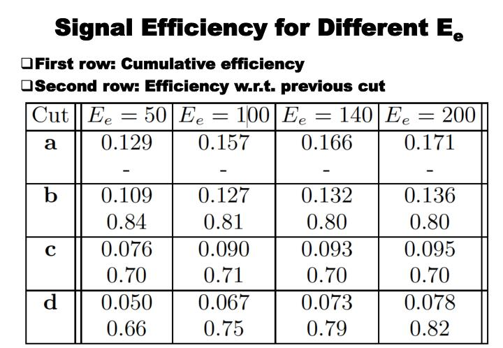Signal Efficiency for Different E