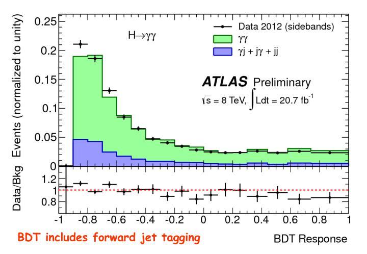 BDT includes forward jet tagging