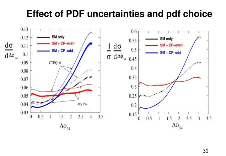 Effect of PDF uncertainties and pdf choice