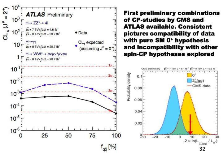 First preliminary combinations of CP-studies by CMS and ATLAS available. Consistent picture: compatibility of data with pure SM 0
