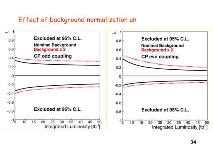 Effect of background normalization on