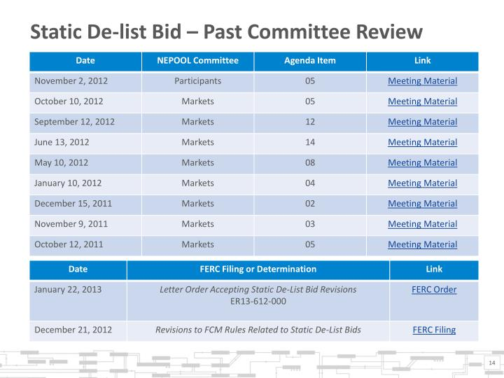 Static De-list Bid – Past Committee Review