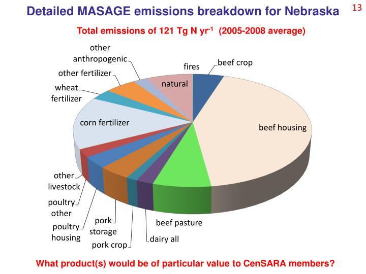 Detailed MASAGE emissions breakdown for Nebraska