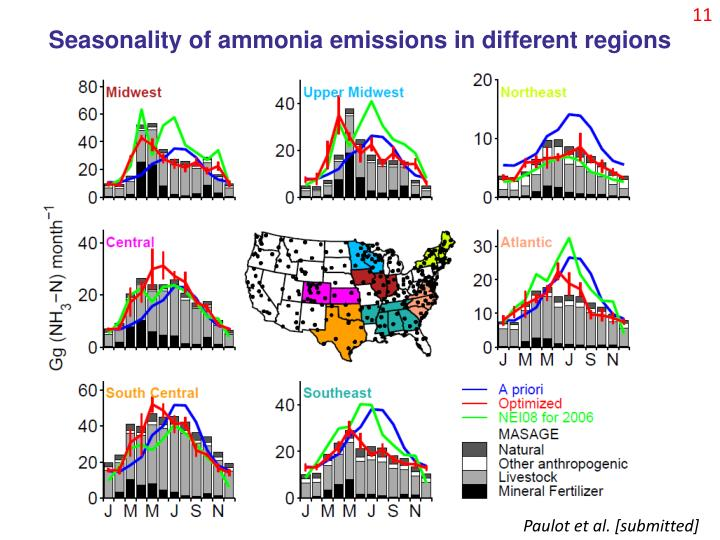 Seasonality of ammonia emissions in different regions